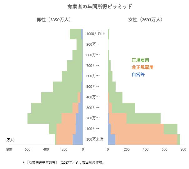 Ganancias anuales y tipos de trabajo en Japón por sexo